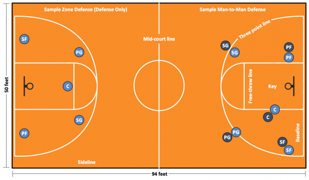 Basketball Solution