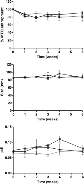 Stability At 4°c During 6 Weeks Of Different Mto