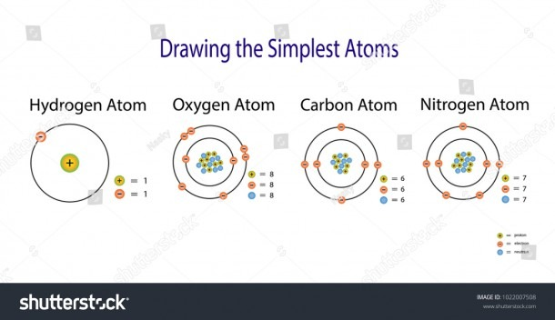 Simplest Atomic Model Hydrogen Carbon Oxygen Stock Vector (royalty