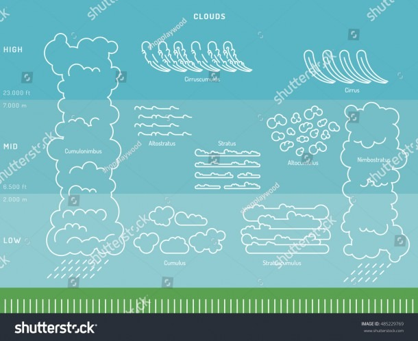 Diagram Cloud Types Their Location Education Stock Vector (royalty