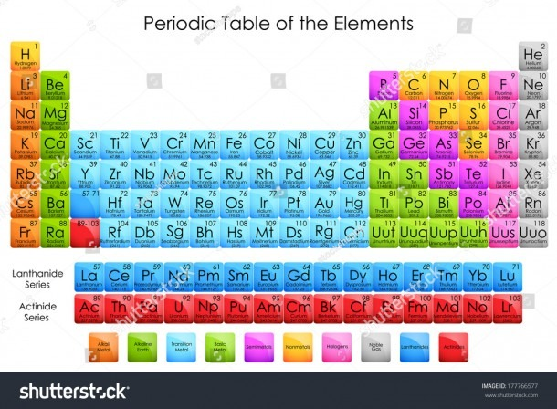 Vector Illustration Diagram Periodic Table Elements Stock Vector