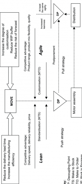 Strategies Of The Supply Chain Model Strategies Of The Supply