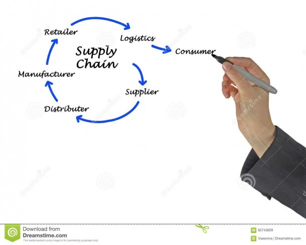 Supply Chain Management Stock Image  Image Of Woman, Lecture