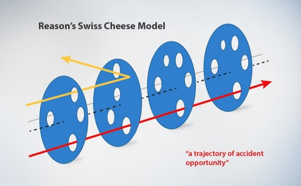 System Analysis And Risk Mitigation Using Swiss Cheese Model