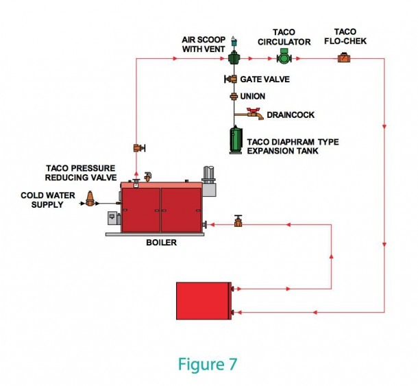 Air Scoops, Air Purgers, Air Separators  How They Work, How To