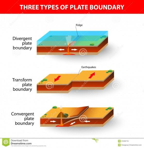Tectonic Plate Boundaries Stock Vector  Illustration Of Cross