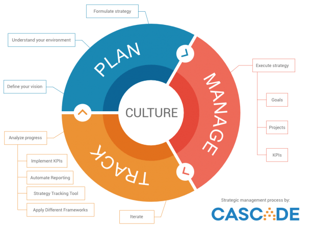Strategic Management Process  Here's Our Take On It!