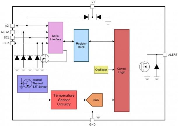 Tmp1075 I2c Temperature Sensor