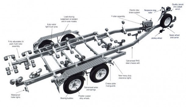boat trailer advantage with shorelander trailer parts  u2013 best diagram collection
