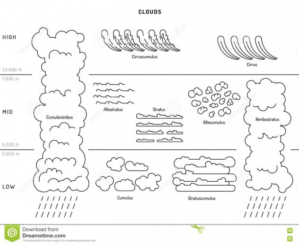 Types Of Clouds The Atmosphere Stock Vector