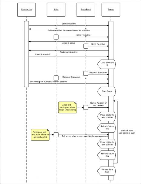 6  Uml Data Flow Diagram Between The Different Parties  Note,  Big