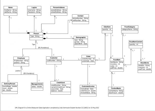 File Uml Diagram For A Online Restaurant Png