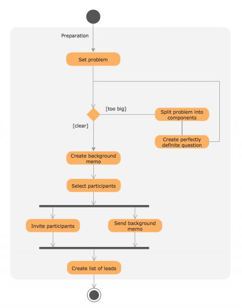 Uml Process Diagram Example