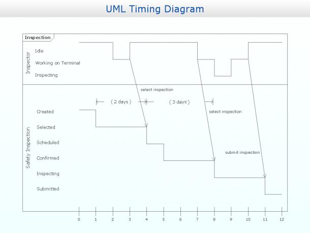 Timing Diagram Uml2 0