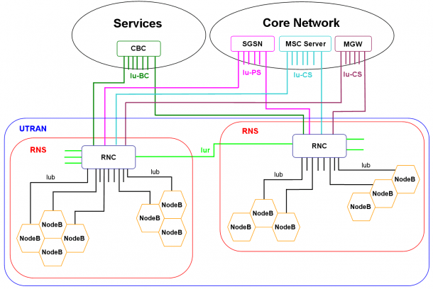 File Umts Network Architecture Png