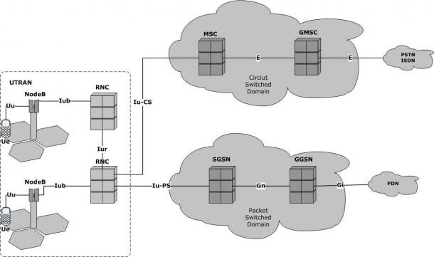 Umts Network Architecture Simplified Description Rnc Radio 39136