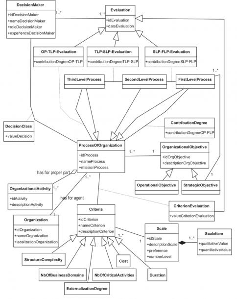 Unified Modelling Language (uml)