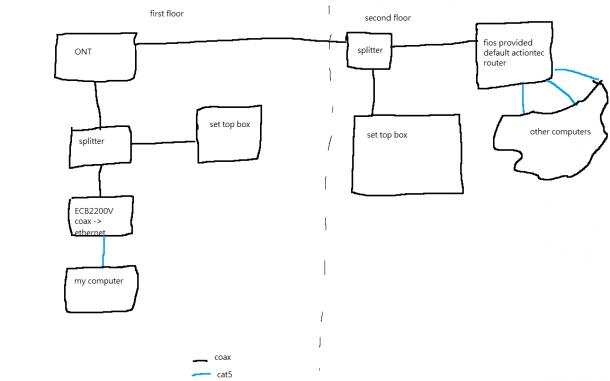 Fios Moca Diagram