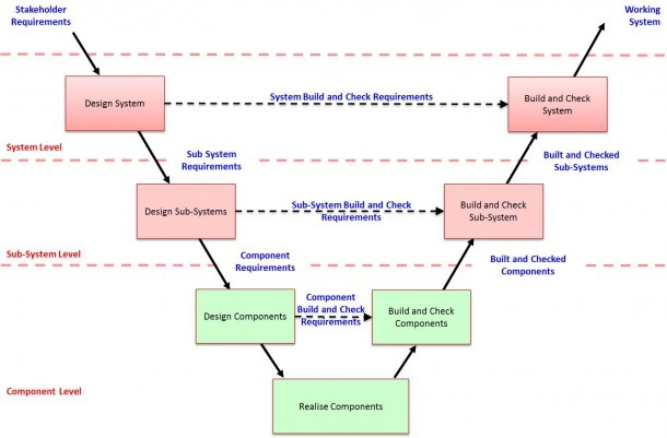 Processsystems Engineering Process