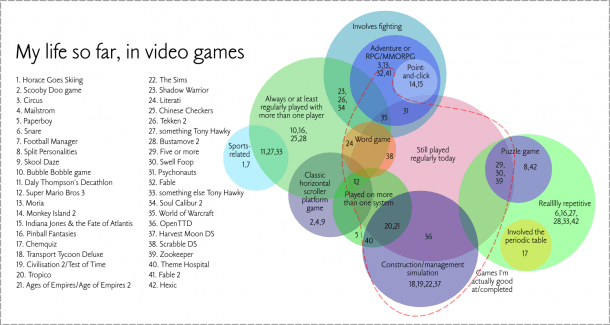 My Life So Far In Video Games – In A Venn Diagram – Louisa Parry