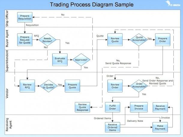 √ Process Flow Diagram Visio Template Images