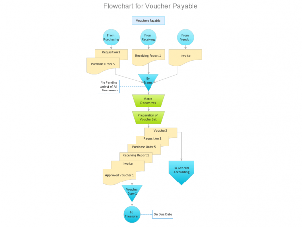 Accounting Flowchart  Purchasing, Receiving, Payable And Payment