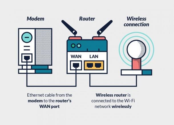 Wireless Router Setup Diagram  U2013 Best Diagram Collection