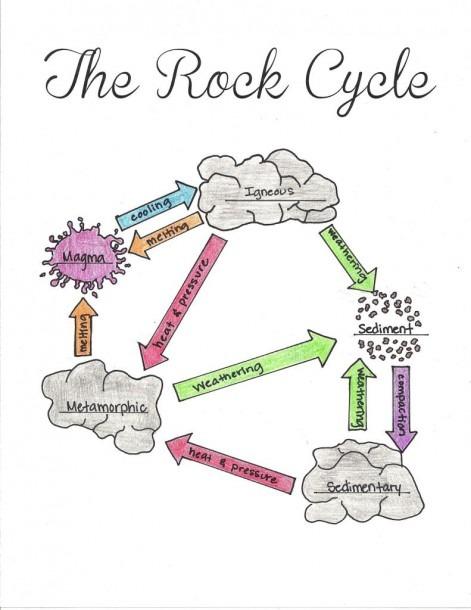 Water Cycle Diagram Worksheet Water Cycle Worksheet Primary Valid