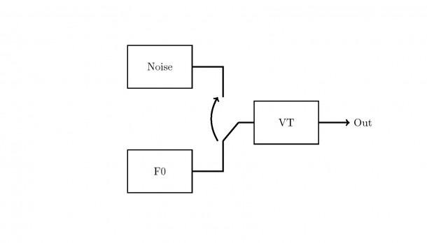Block Diagram Using Latex