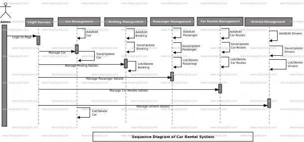 Car Rental System Sequence Uml Diagram