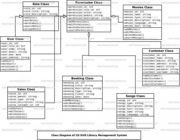 Cd Dvd Library Management System Class Diagram