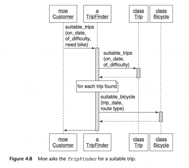 Reading Uml Diagrams (poodr)