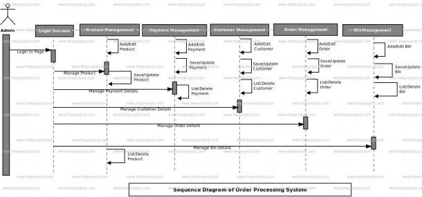 Order Processing System Uml Diagram