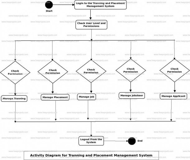 Training And Placement Management System Activity Uml Diagram