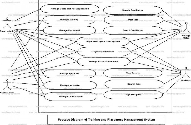 Training And Placement Management System Uml Diagram