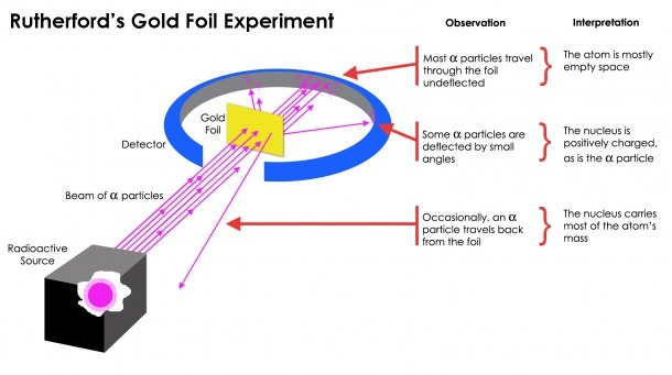 How Did Rutherford's Gold Foil Experiment Differ From His