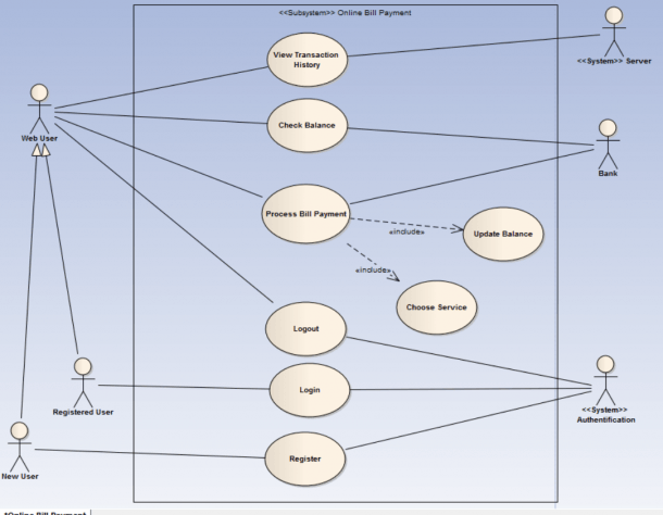 How To Create The Authentification Step In A Uml Use Case Diagram